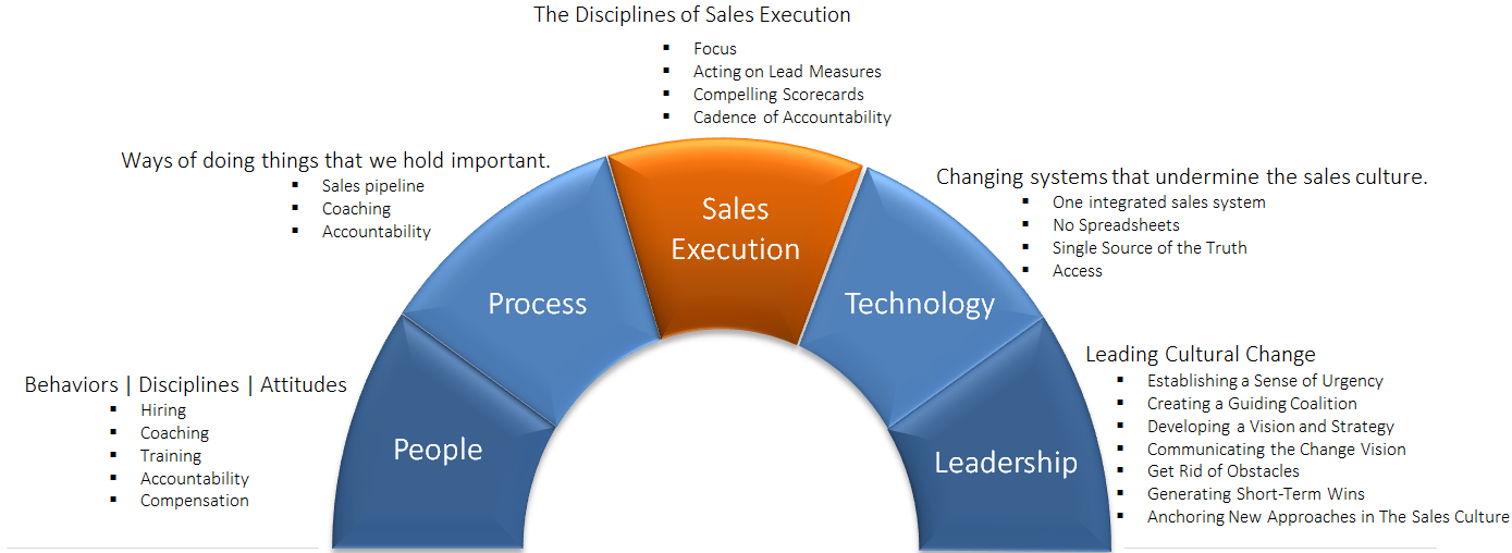 Defining Your Sales Culture 2